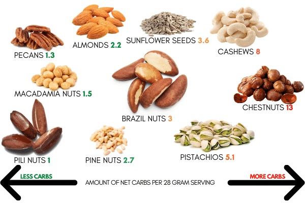 A compilation of some of the best keto nuts and seeds, and some of the worst, with they're net carb counts shown.